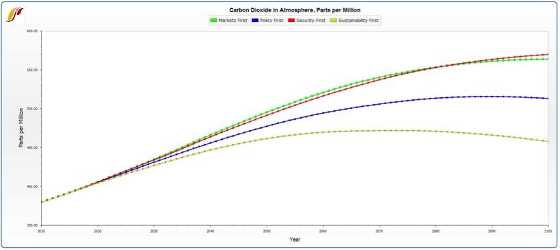 2013-01-16-CarbonScenario.jpg