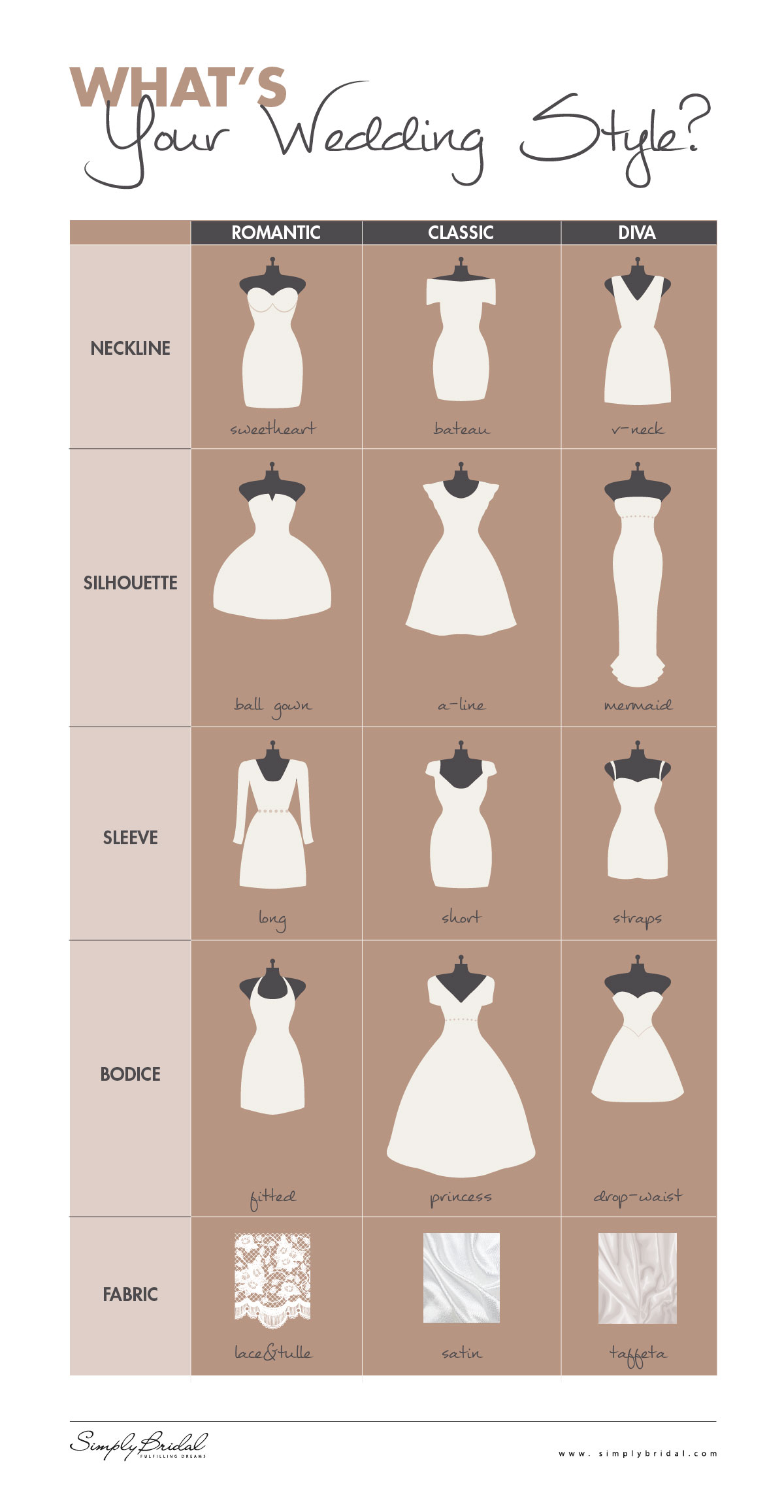 Wedding Dress For Body Types Guide : Styles of wedding dresses with names overlay