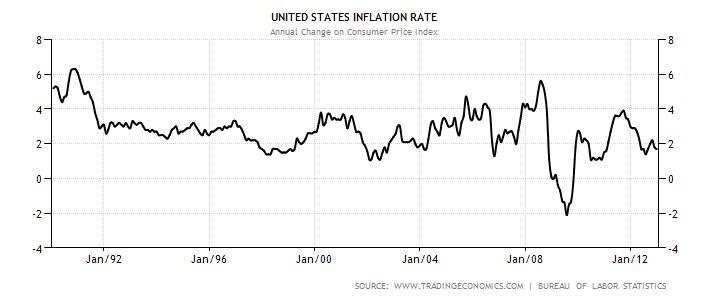 2013-01-20-inflation.jpg