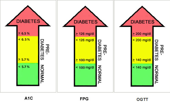 7 9 a1c result what is equivalent blood sugar