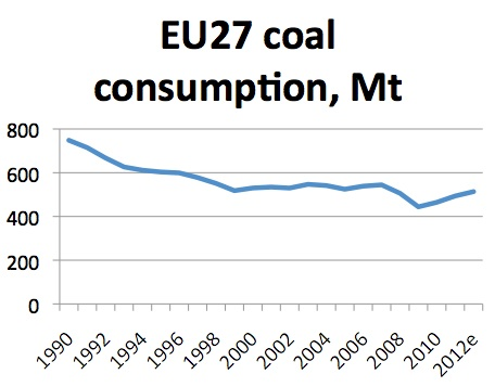 2013-01-23-EUCoalConsumption.png