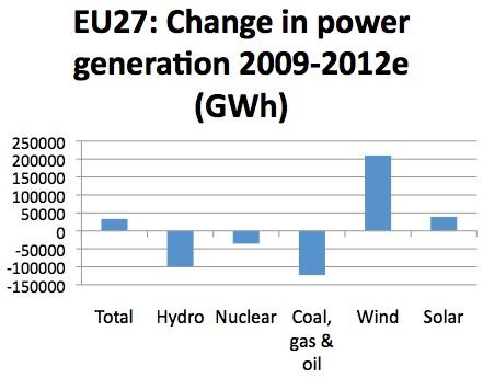 2013-01-23-EUElecgeneration0912.jpg