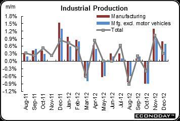 2013-01-24-Industrialprod.jpg