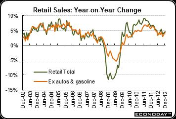 2013-01-24-retailsales.jpg