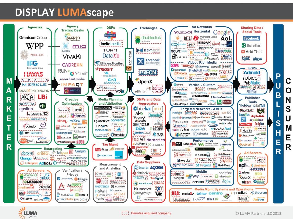 2013-01-28-LumascapeDisplayAdtech.jpg