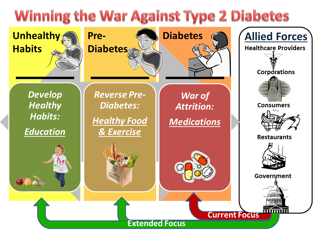 How do diet and exercise help control type 2 diabetes?