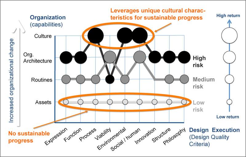 2013-02-04-orgcapabilitydesignaction.jpg