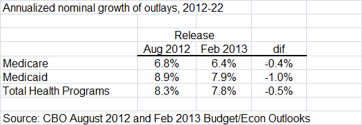 2013-02-05-cbo_costs1.png