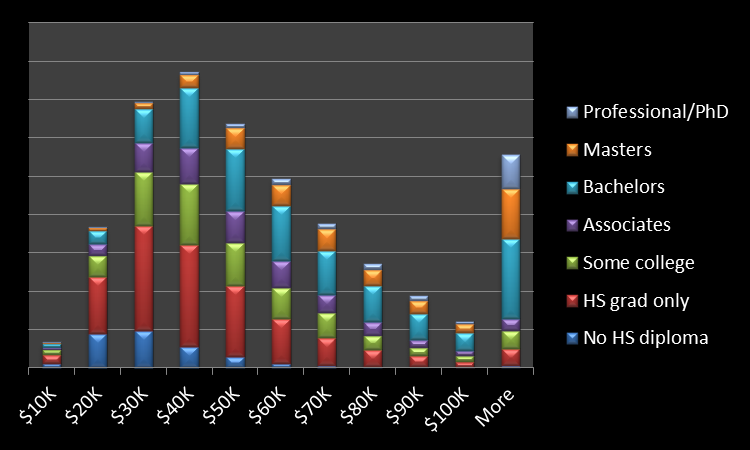 2013-02-08-Incomeandeducationdistribution.png
