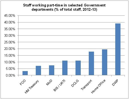 2013-02-11-Parttimeworkersinthecivilservice.jpg
