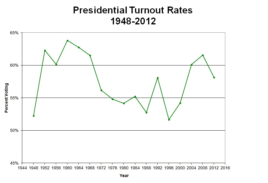 2013-02-11-VEPTurnout19482008.jpg