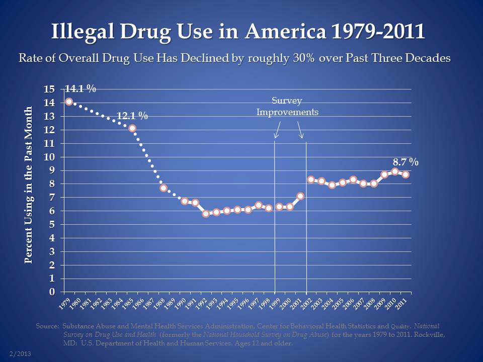 the prevalence and extent of the problem of illicit drugs in america • the economic dynamics of illegal drug markets results from drug policy and laws, as opposed to drug use and intoxication, or to what extent involvement in crime has its roots in the war on drugs these problems result.