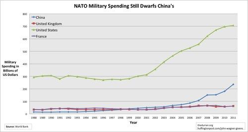 2013-02-15-MilitarySpending.jpg