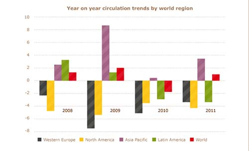 2013-02-16-AnnualcirculationtrendsbyregioncourtesyWANIFRA.jpg