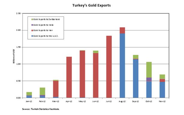 2013-02-19-TurkeysGoldExports.jpg