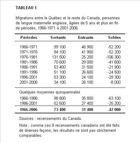 2013-02-22-MigrationsanglosQCvsROC19662006.JPG