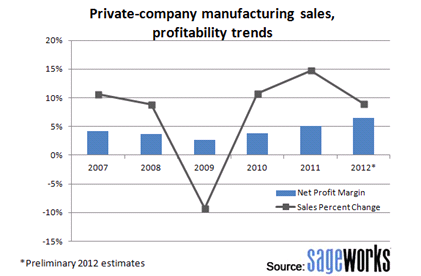 2013-02-25-manufacturing.png