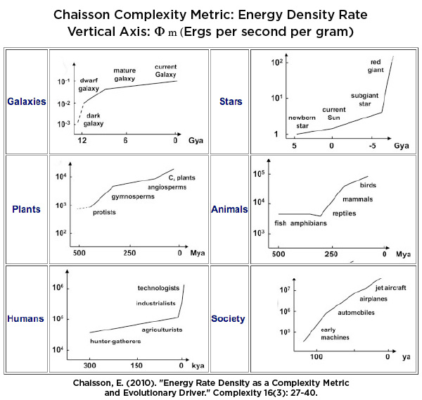 2013-02-26-ChaissonComplexityMetric.jpg