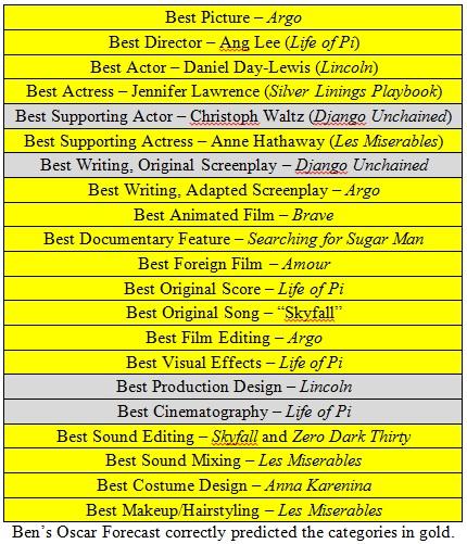 2013-02-26-Oscarresults.jpg