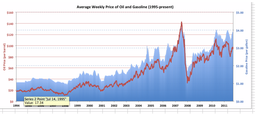 Weekly prices for oil and gas gas