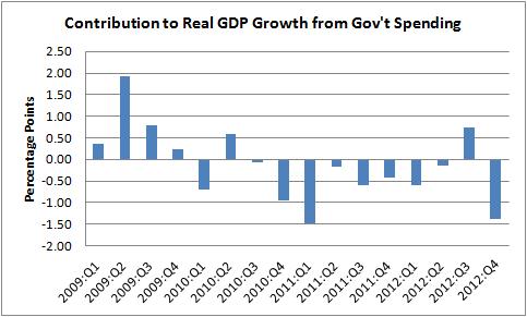 2013-02-28-govtspend.png