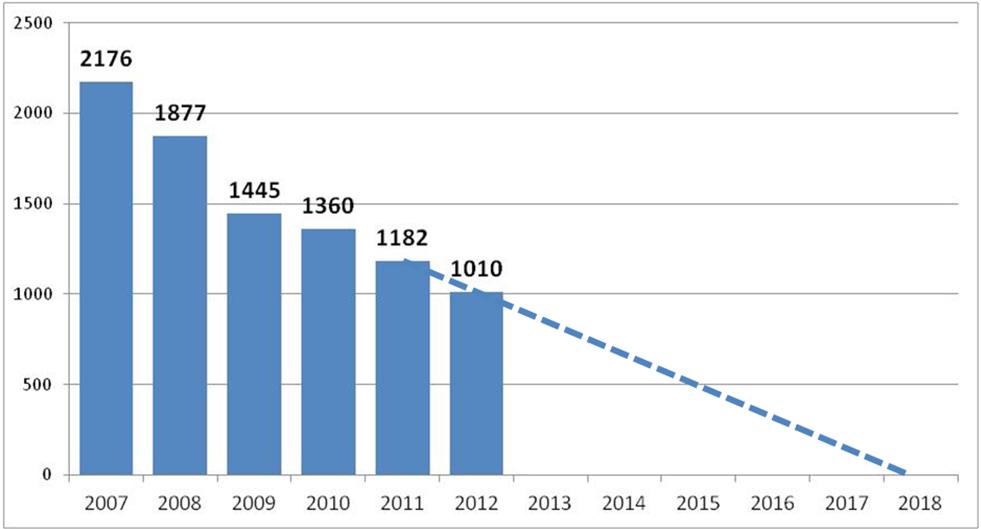 2013-03-01-graphiquecorrida.png