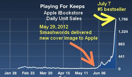 2013-03-04-ApplechartNEWPlayingforKeeps.png