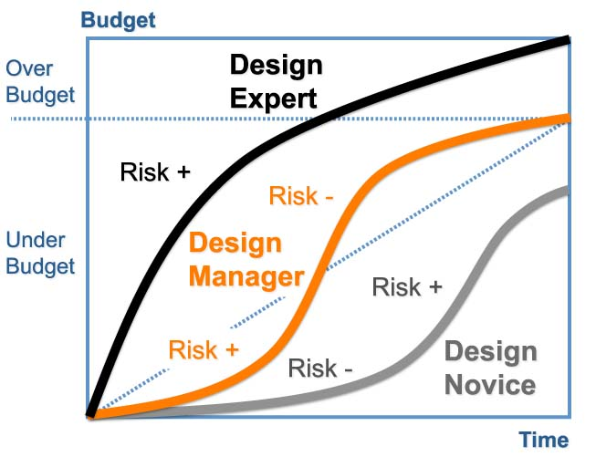 2013-03-04-designerriskpreferences.jpg
