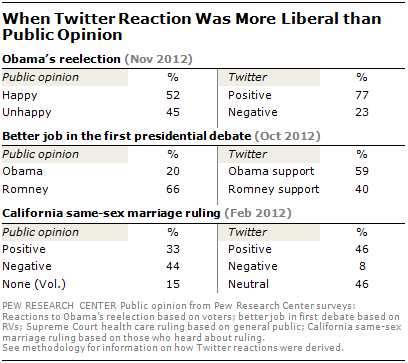2013-03-05-twitterpewliberal.PNG