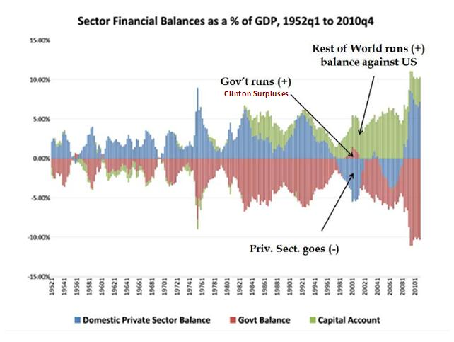 2013-03-06-SectorFinancialbalances.jpg