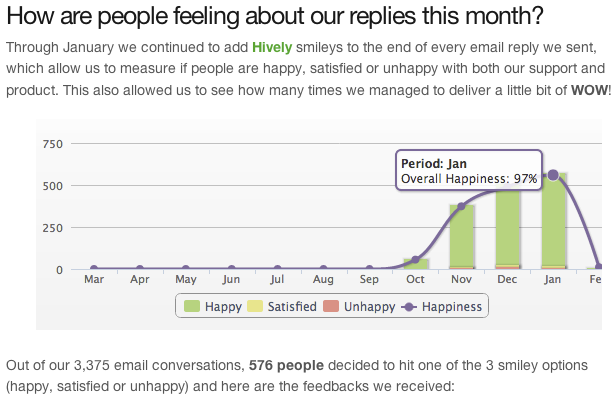 2013-03-08-BufferHappinessReport.png