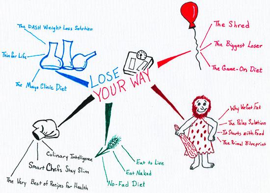 2013-03-08-mindmapYourWay.jpg