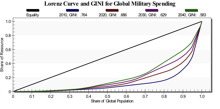 2013-03-13-GINIMilitarySpending.png