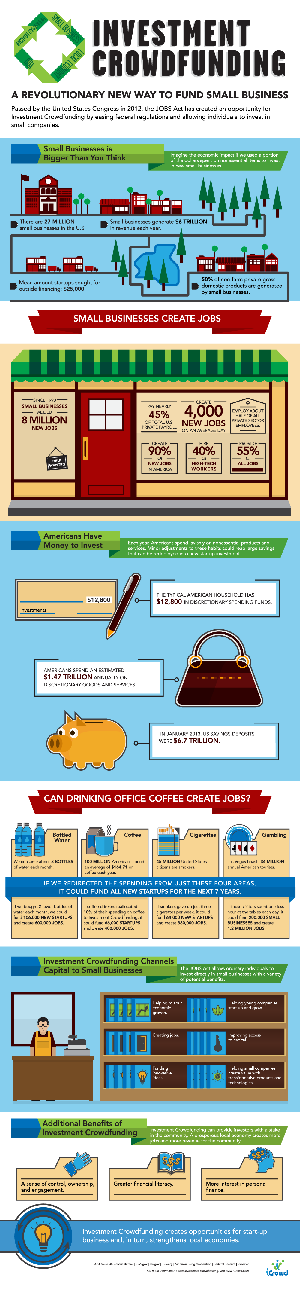 2013-03-14-iCrowdInvestmentCrowdfundinginfographic.png