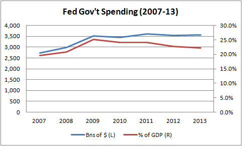 2013-03-18-spending_gdp.png