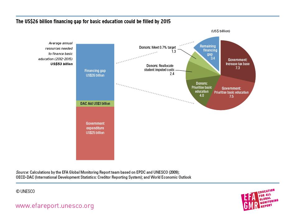 2013-03-19-UNESCO_PolicyPaper_06_figure2.jpg