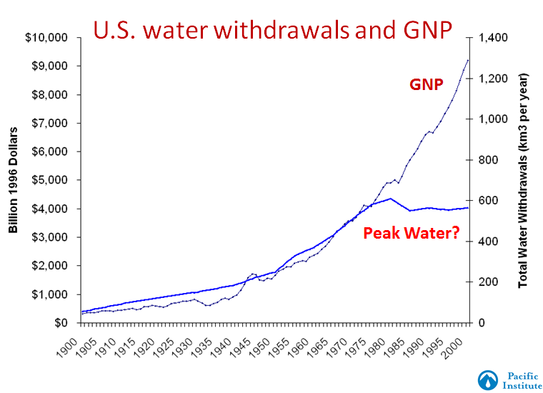 2013-03-22-USWaterGNP.PNG