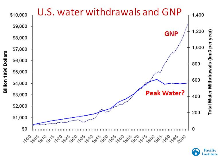 Peter H. Gleick: World Water Day 2013