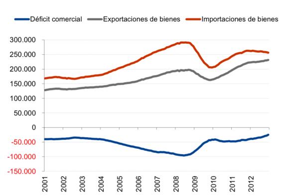 2013-03-22-deficit_comercial.png