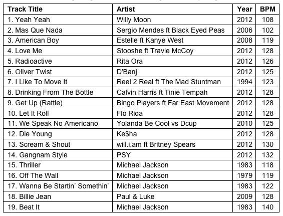 Best workout songs 2013 playlist