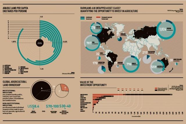2013-03-25-InvestinginAgricultureInfographicsmall.jpg