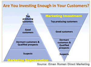 2013-03-25-customerinvesting.png