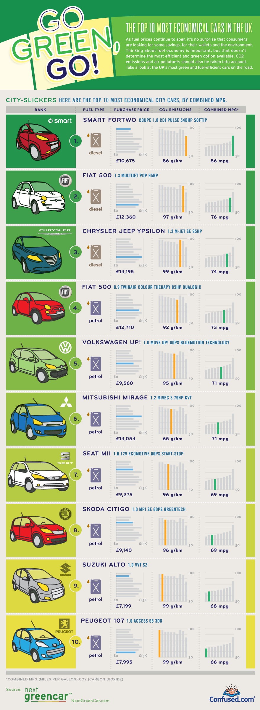 2013-03-27-top10ecocars.png
