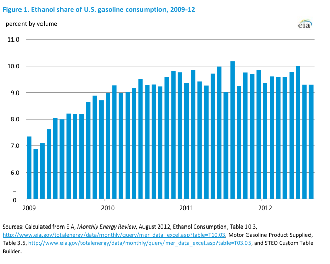 ethanol share of U.S. gas consumption