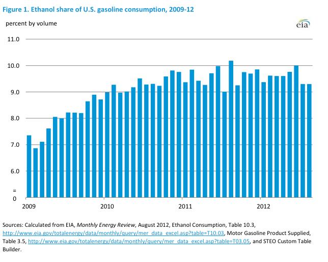 ethanol share of U.S. gas consumption