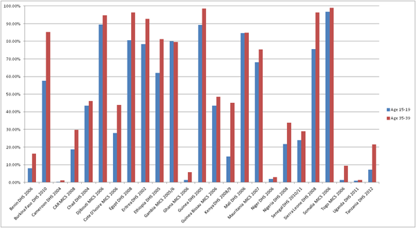 2013-03-28-fgmprevalencechart.png