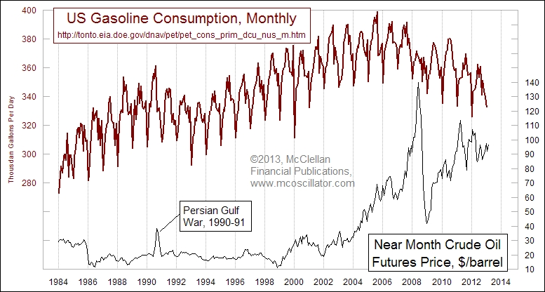 U.S. consumption gasoline chart