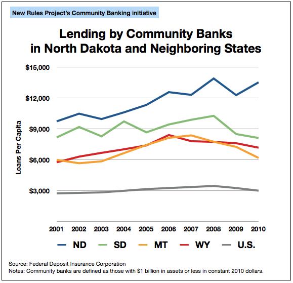 2013-03-29-ndcombanklending_0.jpg