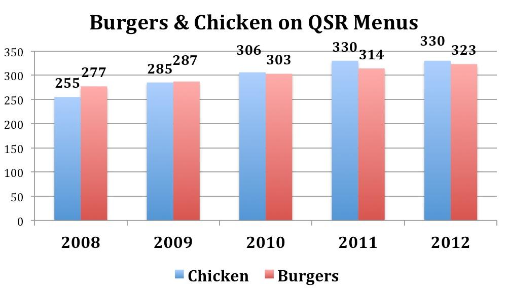 2013-04-03-BurgersChicken.jpg