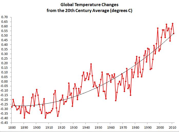 2013-04-03-Globaltemperature.PNG